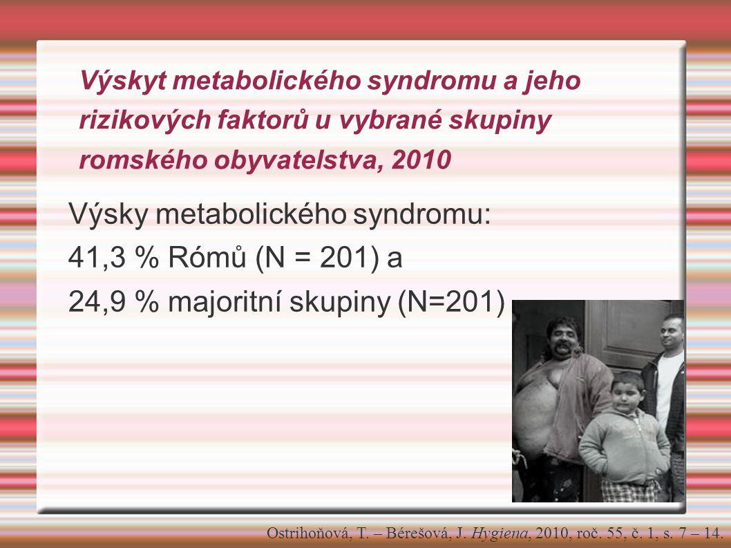 Výsky metabolického syndromu: 41,3 % Rómů (N = 201) a