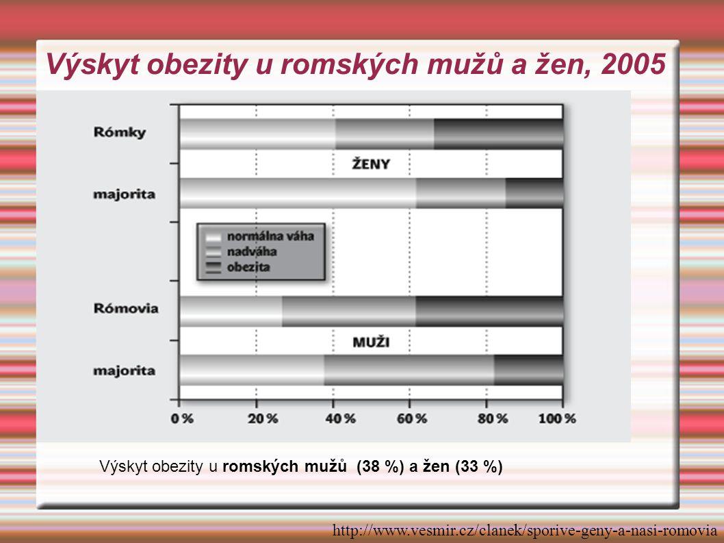 Výskyt obezity u romských mužů a žen, 2005