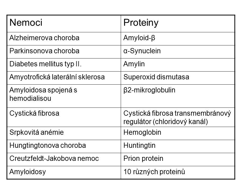 Nemoci Proteiny Alzheimerova choroba Amyloid-β Parkinsonova choroba