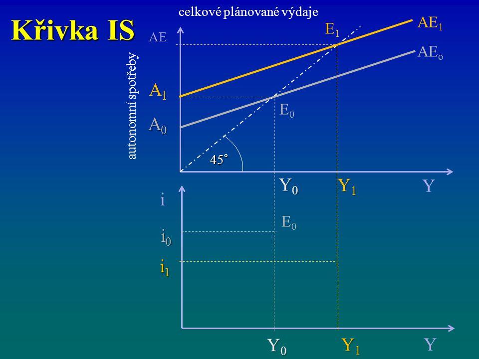 Křivka IS i Y Y1 Y0 i1 i0 A1 A0 AE1 E1 AEo E0 celkové plánované výdaje