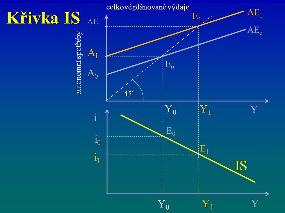 Křivka IS IS i Y Y1 Y0 i1 i0 A1 A0 AE1 E1 AEo E0