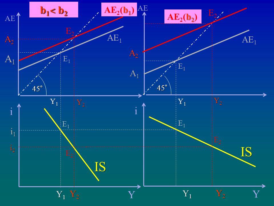 IS IS b1˂ b2 A1 i i Y Y AE2(b1) E2 AE2(b2) E2 AE1 A2 AE1 A2 A1 i1 Y1