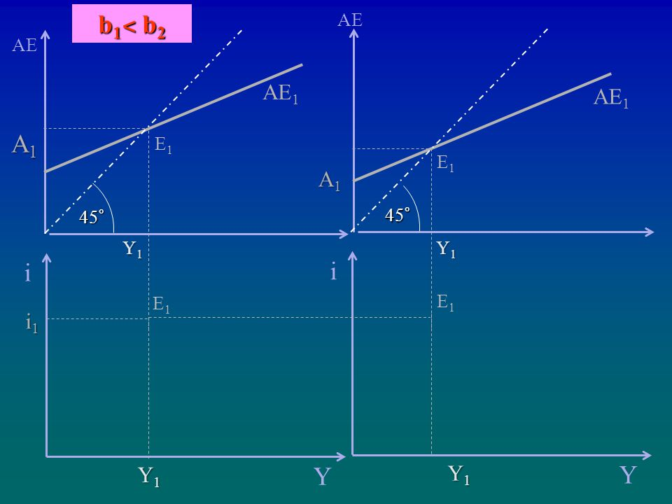 b1˂ b2 i Y Y1 AE AE1 A1 45° E1 i Y Y1 i1 AE AE1 A1 45° E1