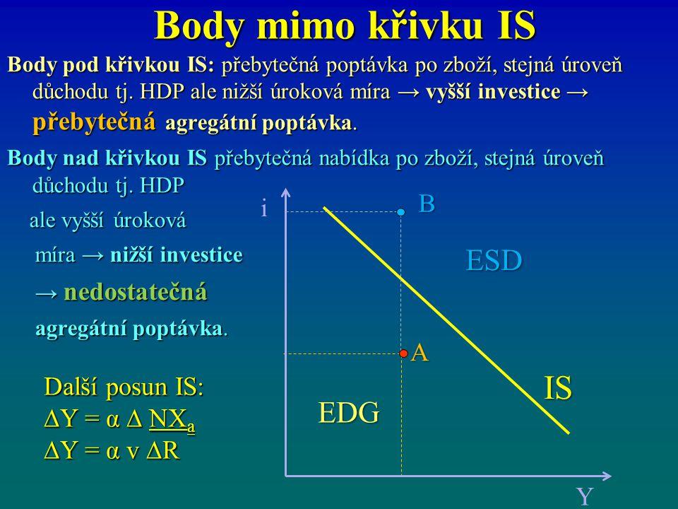 Body mimo křivku IS IS ESD EDG B i A Další posun IS: ∆Y = α ∆ NXa