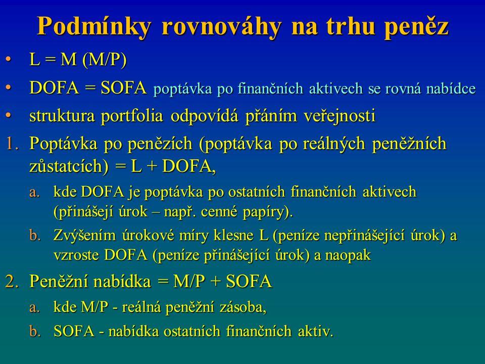 Podmínky rovnováhy na trhu peněz