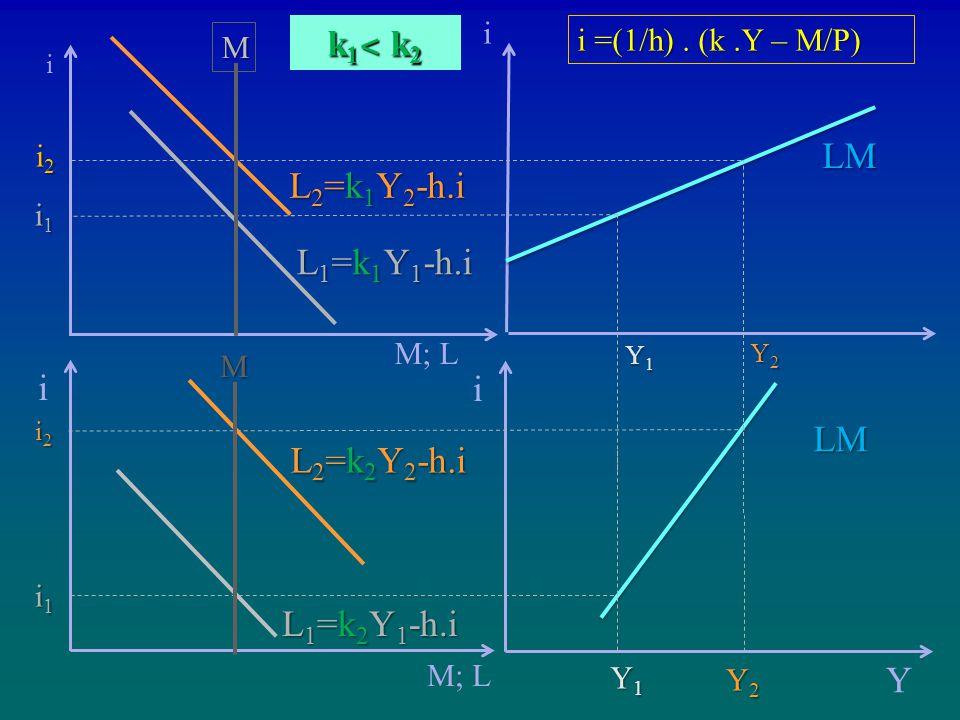 k1˂ k2 LM L2=k1Y2-h.i L1=k1Y1-h.i i i LM L2=k2Y2-h.i L1=k2Y1-h.i Y