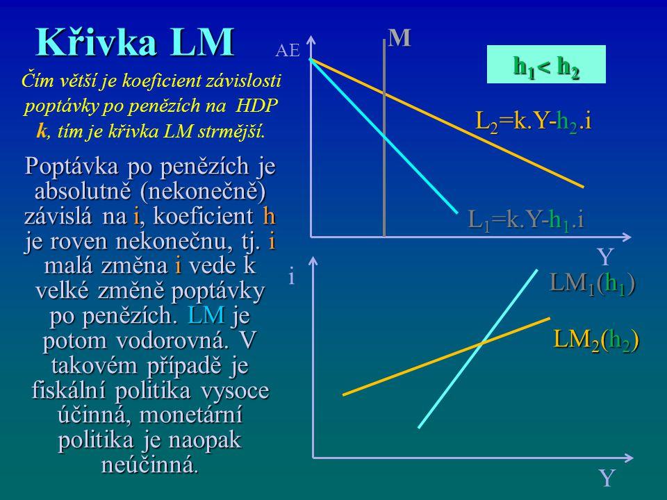 Křivka LM M. AE. Y. h1˂ h2. Čím větší je koeficient závislosti poptávky po penězích na HDP k, tím je křivka LM strmější.