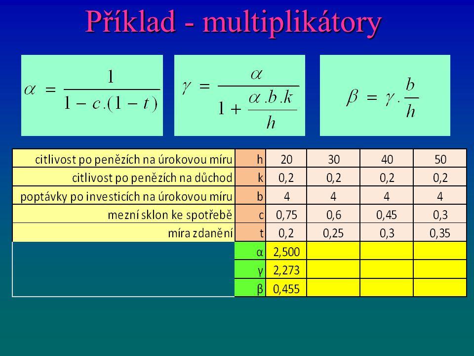 Příklad - multiplikátory