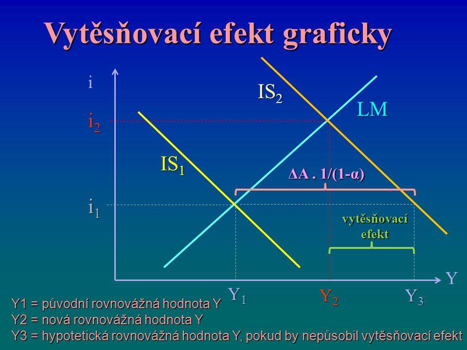Vytěsňovací efekt graficky
