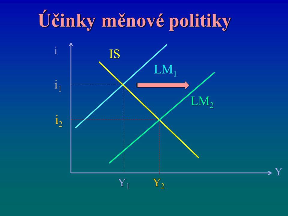 Účinky měnové politiky