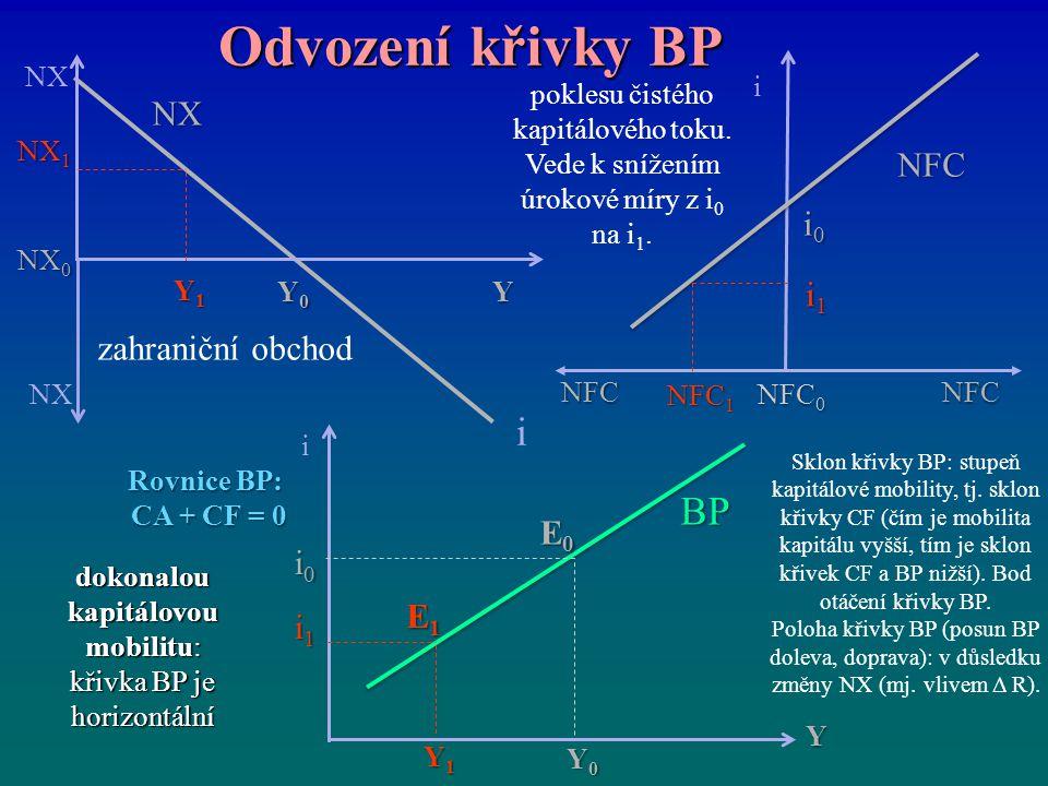 Odvození křivky BP i BP NX NFC i0 i1 zahraniční obchod E0 i0 E1 i1 NX