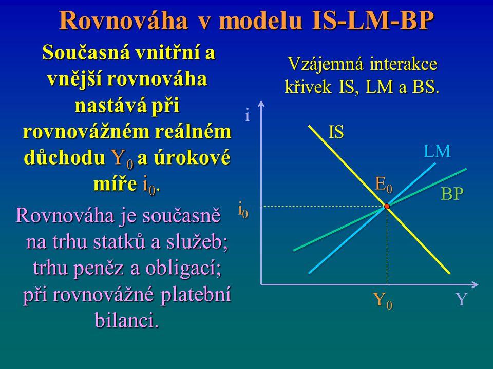 Rovnováha v modelu IS-LM-BP