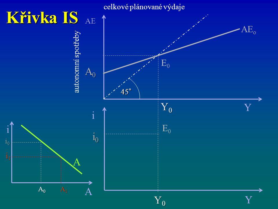 Křivka IS A0 i i i0 A Y0 Y AEo E0 celkové plánované výdaje AE