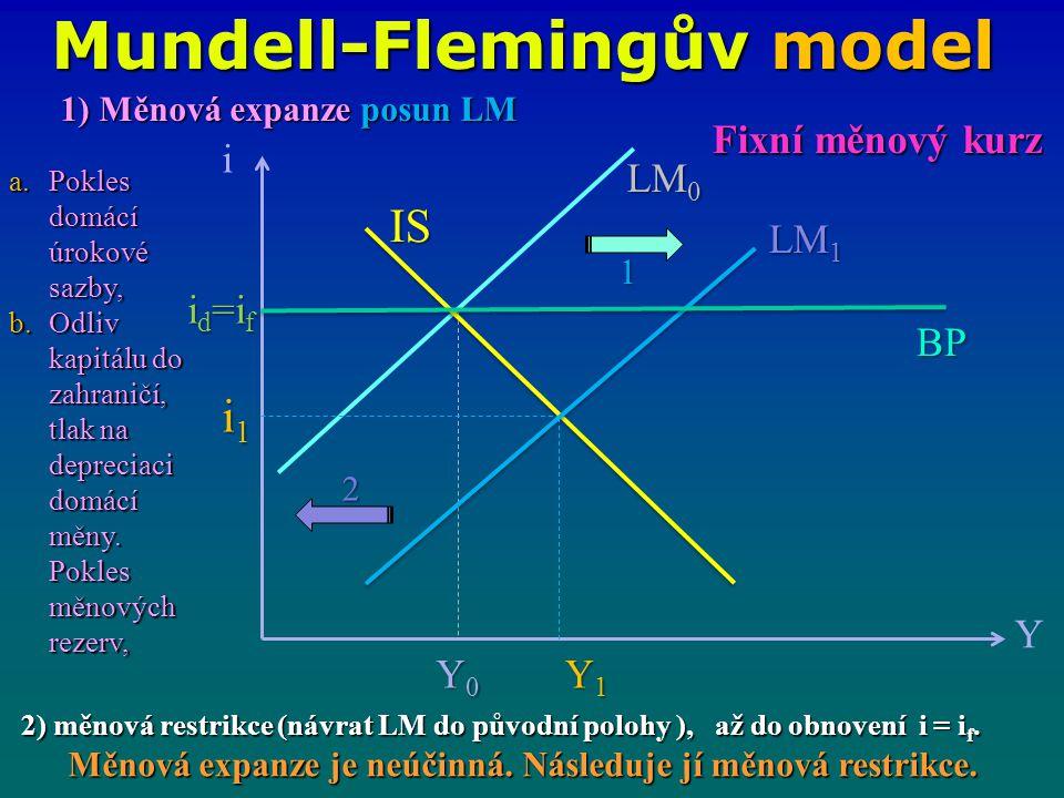 Mundell-Flemingův model