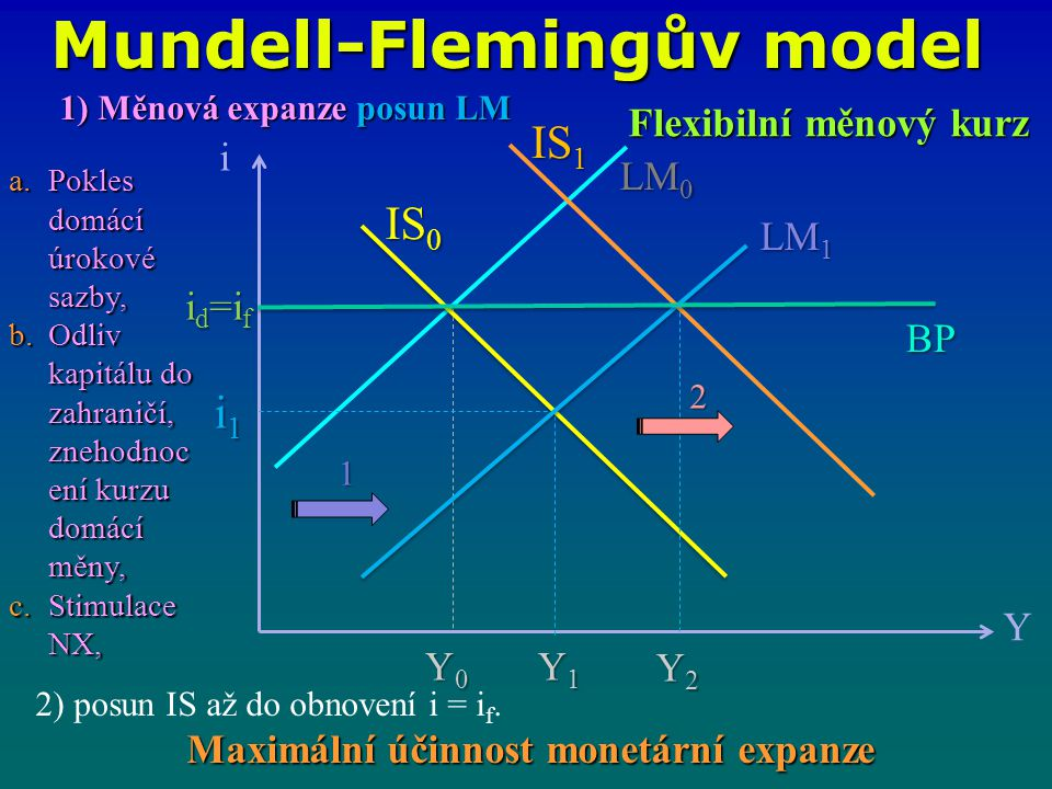 Mundell-Flemingův model Maximální účinnost monetární expanze