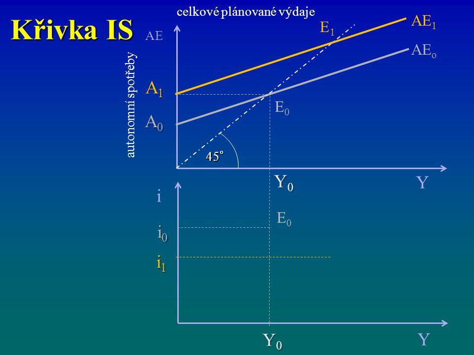 Křivka IS A1 A0 i i0 i1 Y0 Y AE1 E1 AEo E0 celkové plánované výdaje AE