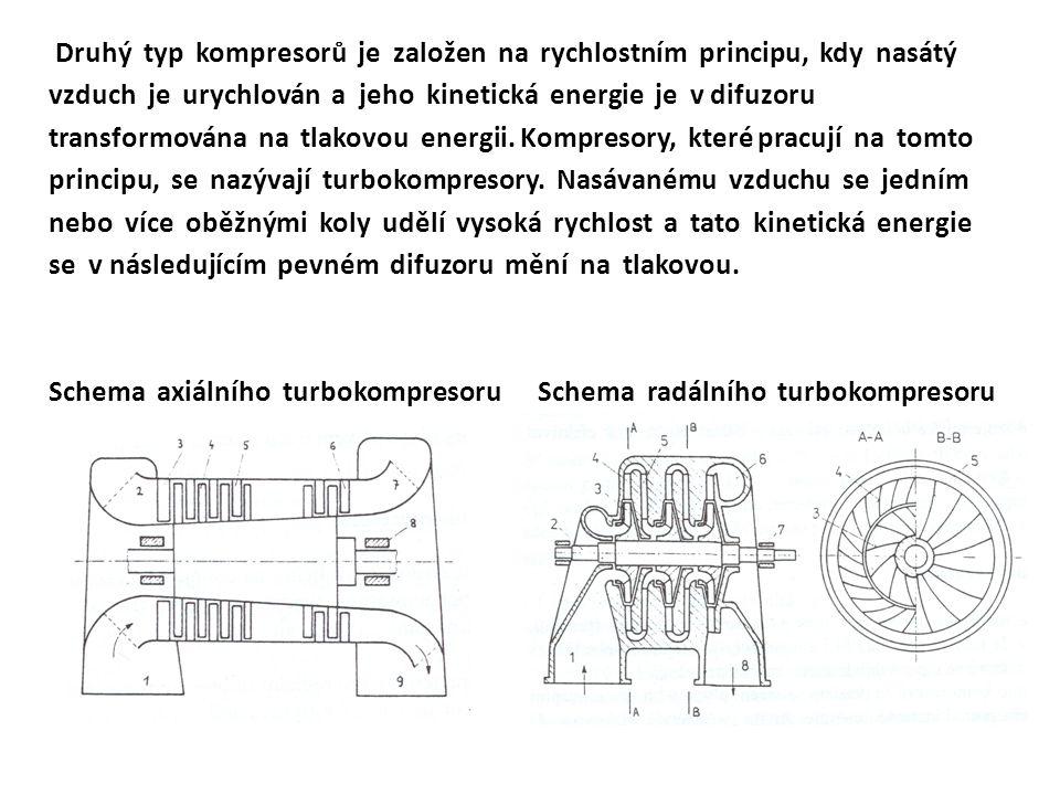 Druhý typ kompresorů je založen na rychlostním principu, kdy nasátý vzduch je urychlován a jeho kinetická energie je v difuzoru transformována na tlakovou energii.