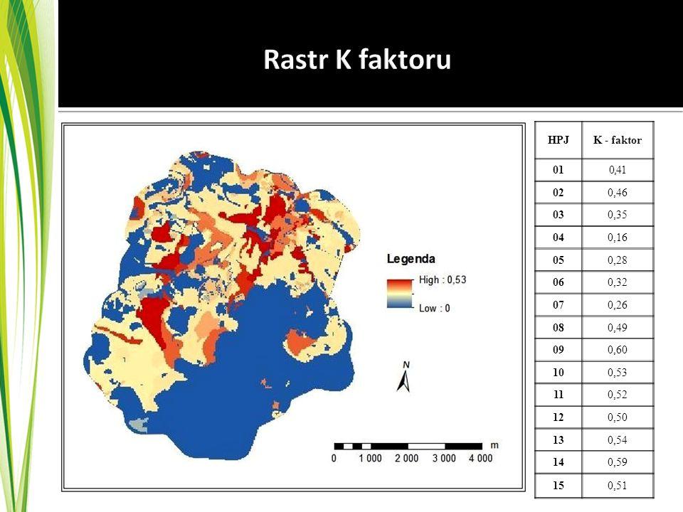 Rastr K faktoru HPJ K - faktor 01 0,41 02 0,46 03 0,35 04 0,16 05 0,28