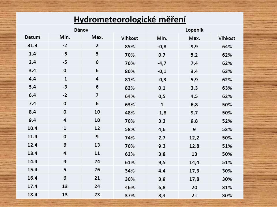 Hydrometeorologické měření