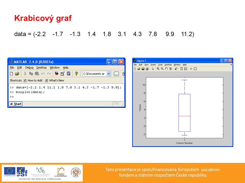 Krabicový graf data = (-2.2 -1.7 -1.3 1.4 1.8 3.1 4.3 7.8 9.9 11.2)