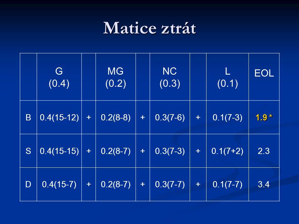 Matice ztrát G (0.4) MG (0.2) NC (0.3) L (0.1) EOL B 0.4(15-12) +