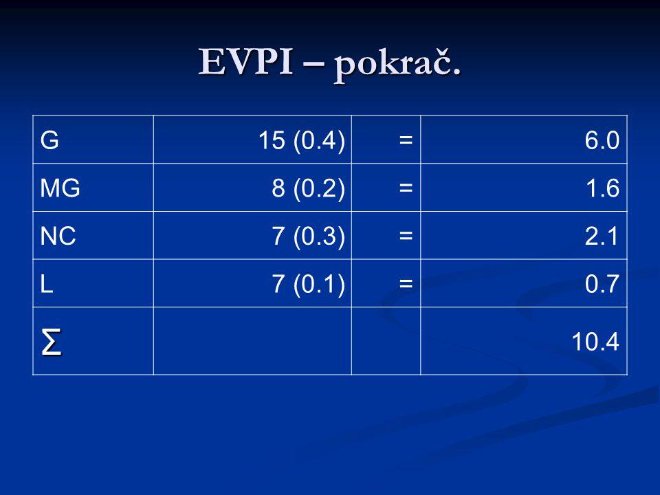EVPI – pokrač. Σ G 15 (0.4) = 6.0 MG 8 (0.2) 1.6 NC 7 (0.3) 2.1 L