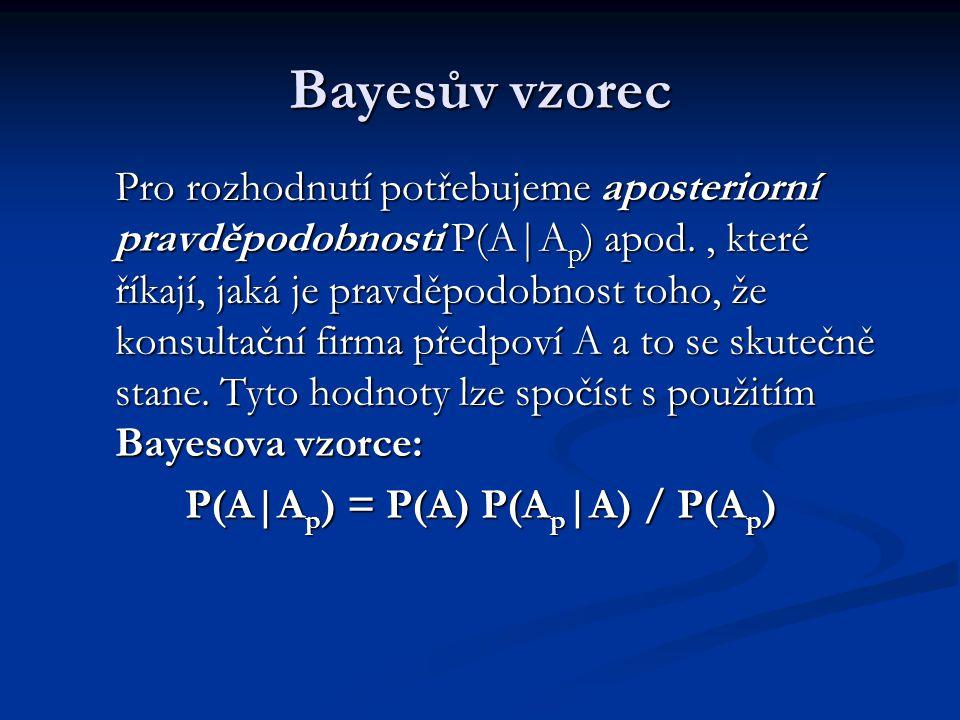 P(A|Ap) = P(A) P(Ap|A) / P(Ap)