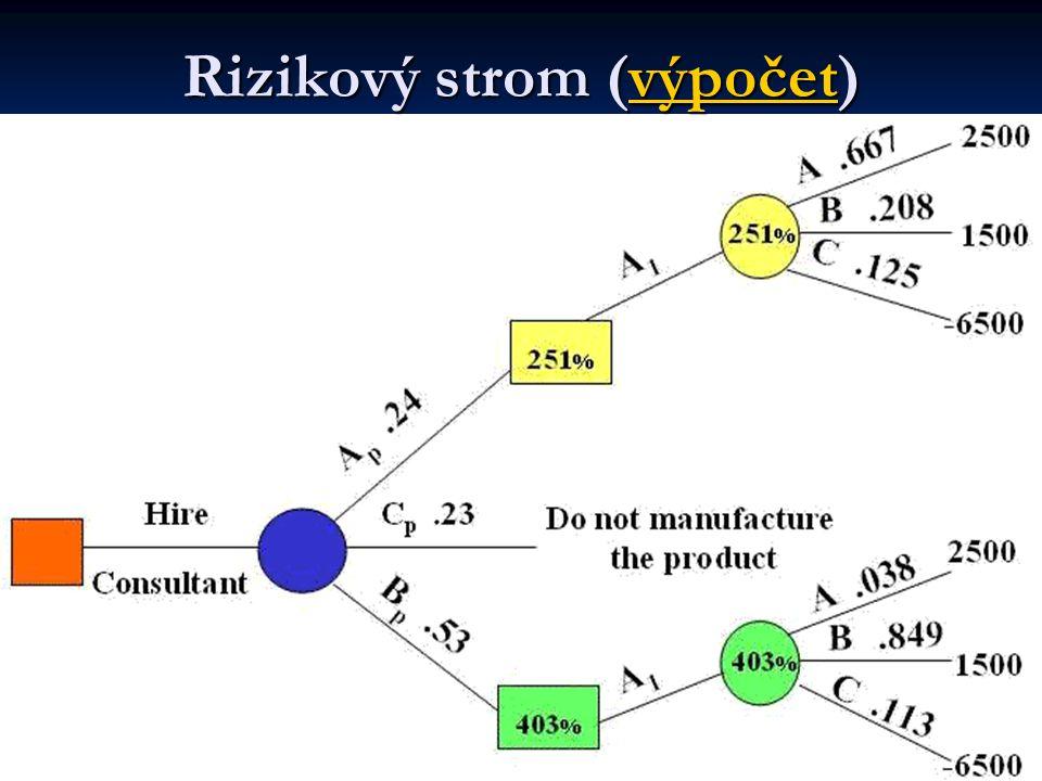 Rizikový strom (výpočet)