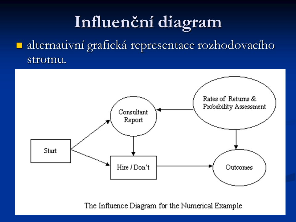 Influenční diagram alternativní grafická representace rozhodovacího stromu.