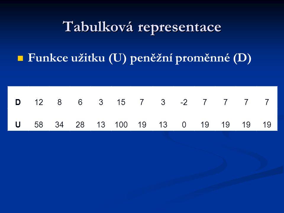 Tabulková representace