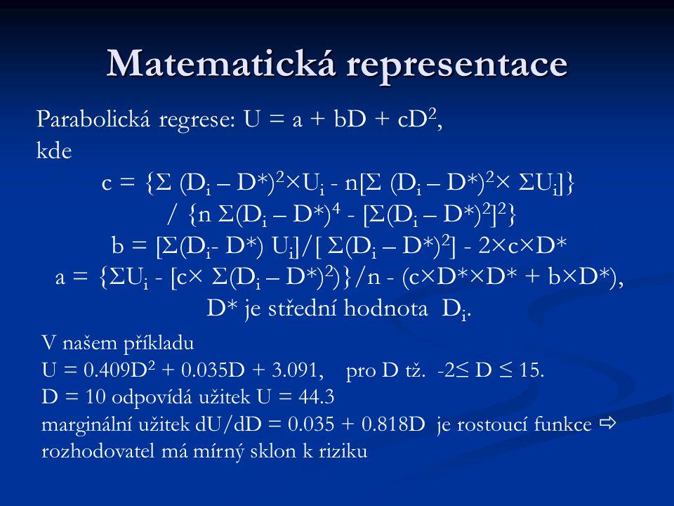 Matematická representace
