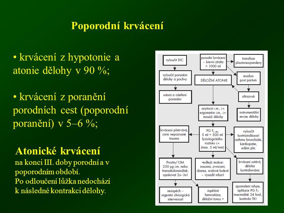 • krvácení z hypotonie a atonie dělohy v 90 %;