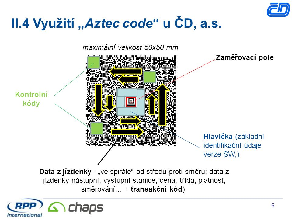 """II.4 Využití """"Aztec code u ČD, a.s."""