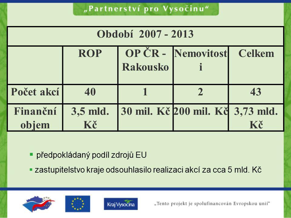 Období 2007 - 2013 ROP OP ČR - Rakousko Nemovitosti Celkem Počet akcí