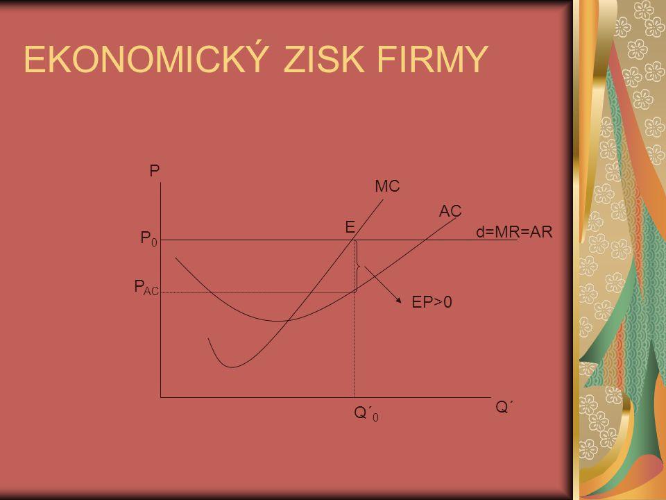 EKONOMICKÝ ZISK FIRMY P MC AC E d=MR=AR P0 PAC EP>0 Q´ Q´0