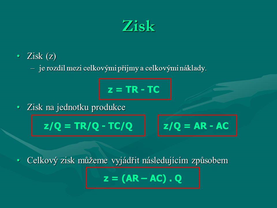 Zisk Zisk (z) Zisk na jednotku produkce
