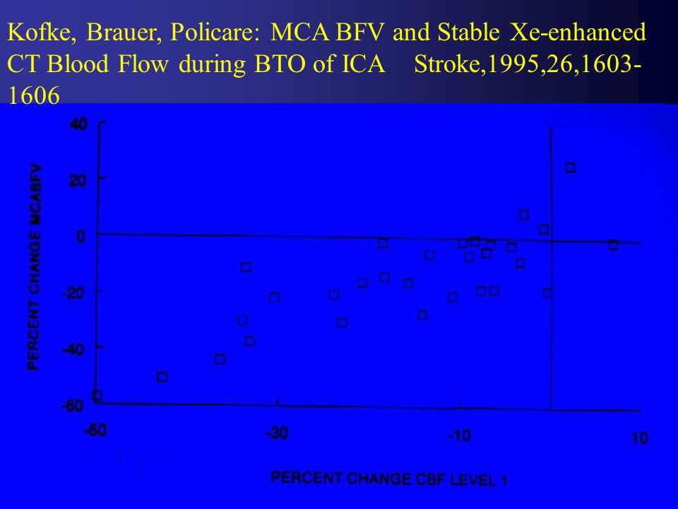 Kofke, Brauer, Policare: MCA BFV and Stable Xe-enhanced CT Blood Flow during BTO of ICA Stroke,1995,26,1603-1606