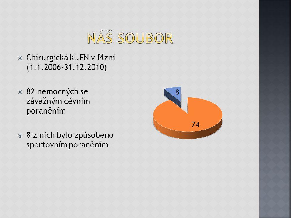 Náš soubor Chirurgická kl.FN v Plzni (1.1.2006-31.12.2010)