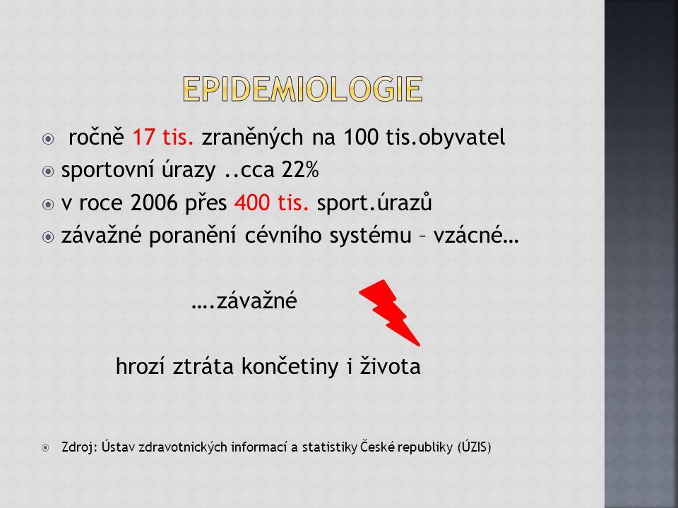 epidemiologie ročně 17 tis. zraněných na 100 tis.obyvatel