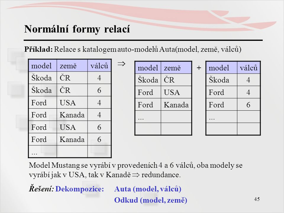 Normální formy relací Příklad: Relace s katalogem auto-modelů Auta(model, země, válců)  model. země.