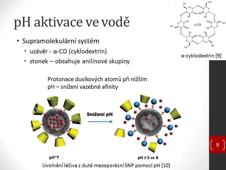 pH aktivace ve vodě Supramolekulární systém