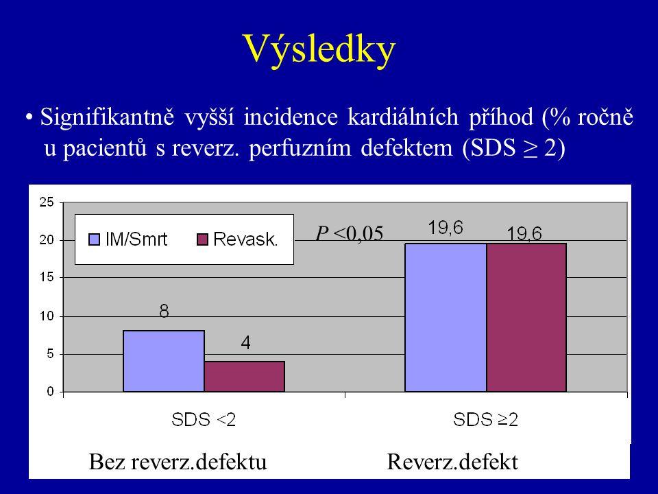 Výsledky Signifikantně vyšší incidence kardiálních příhod (% ročně