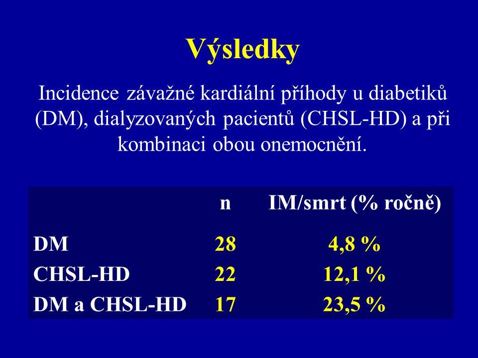 Výsledky Incidence závažné kardiální příhody u diabetiků (DM), dialyzovaných pacientů (CHSL-HD) a při kombinaci obou onemocnění.