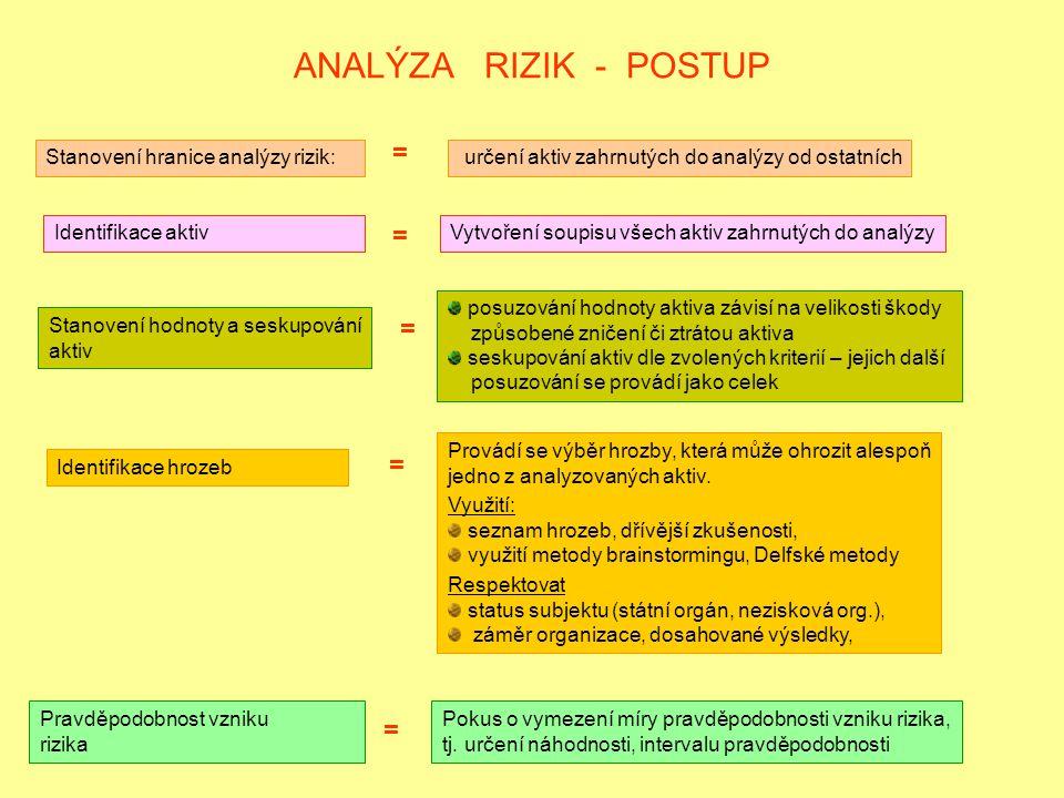 ANALÝZA RIZIK - POSTUP = = = = = Stanovení hranice analýzy rizik: