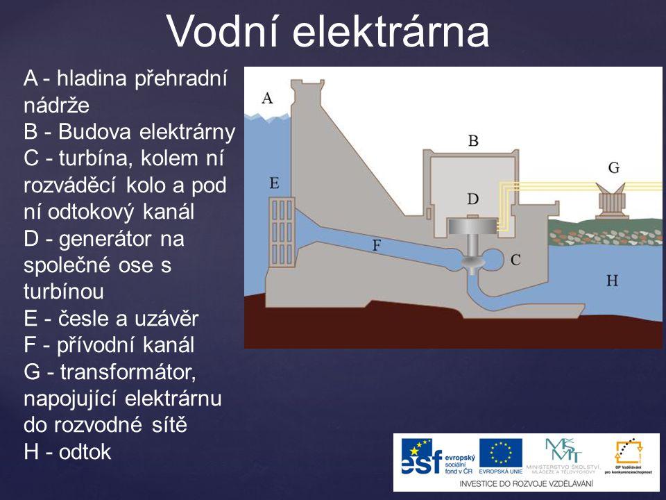 Vodní elektrárna A - hladina přehradní nádrže B - Budova elektrárny