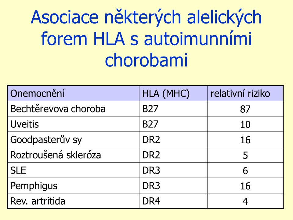 Asociace některých alelických forem HLA s autoimunními chorobami