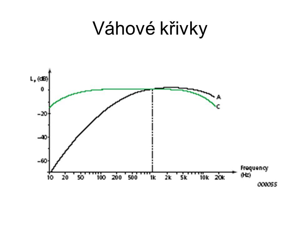 Váhové křivky