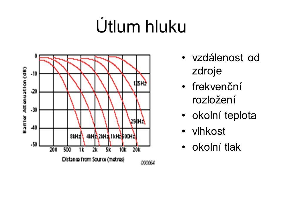 Útlum hluku vzdálenost od zdroje frekvenční rozložení okolní teplota