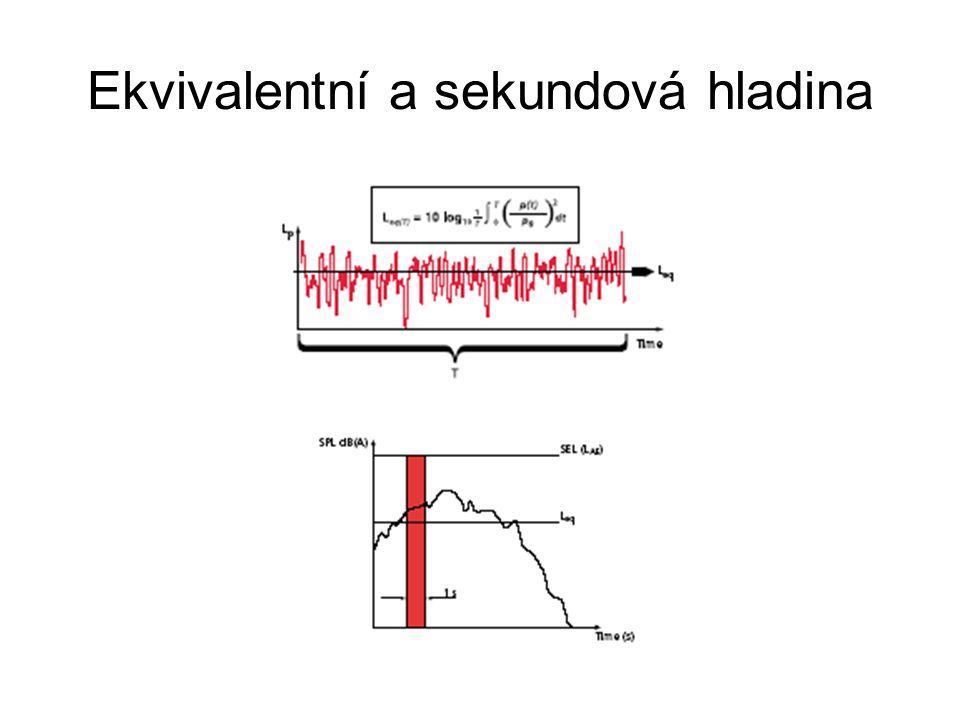 Ekvivalentní a sekundová hladina
