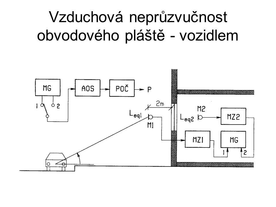 Vzduchová neprůzvučnost obvodového pláště - vozidlem